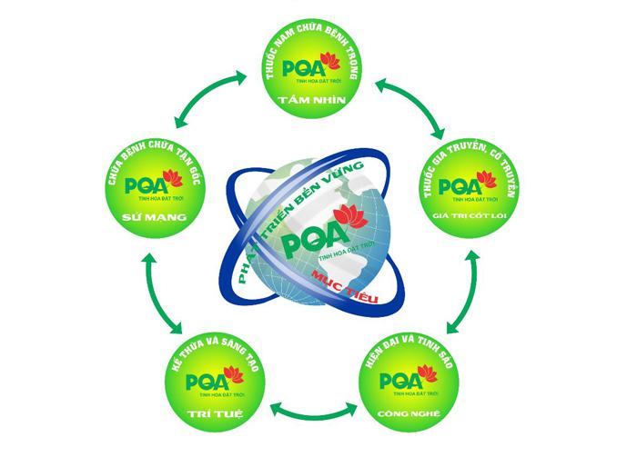triết lý kinh doanh dược phẩm PQA