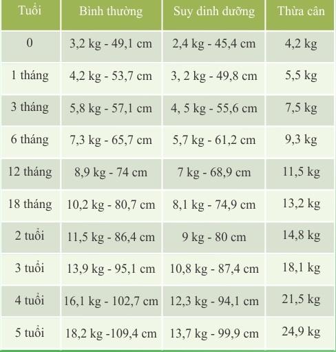 bảng cân nặng ở trẻ